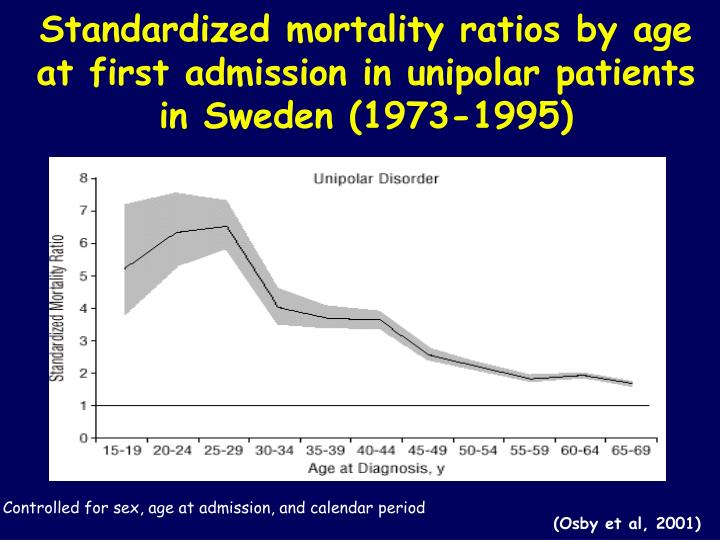 Standardized mortality ratios by age at first admission in unipolar patients in Sweden (1973-1995)