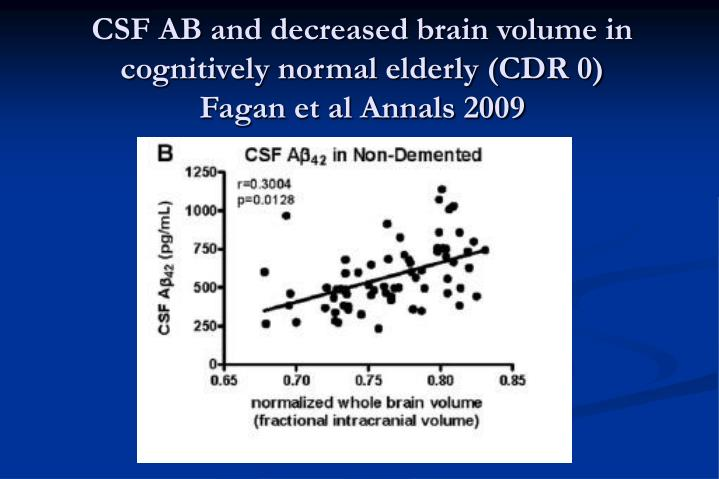 CSF AB and decreased brain volume in cognitively normal elderly (CDR 0)