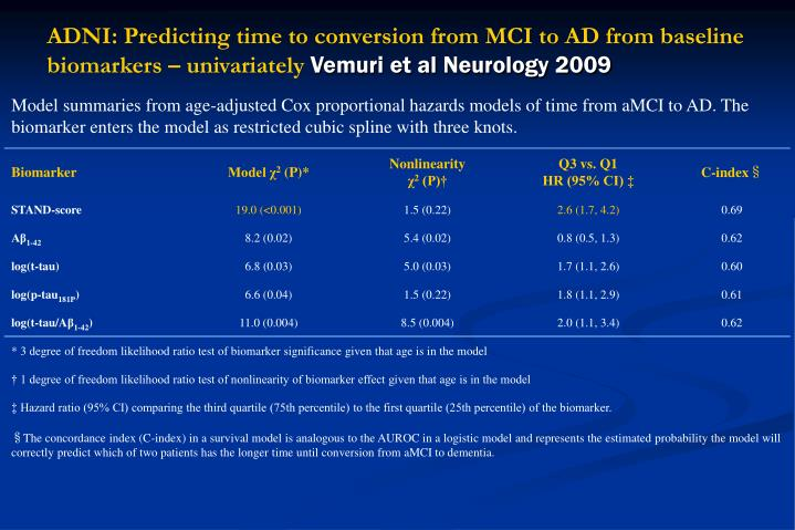 ADNI: Predicting time to conversion from MCI to AD from baseline biomarkers – univariately