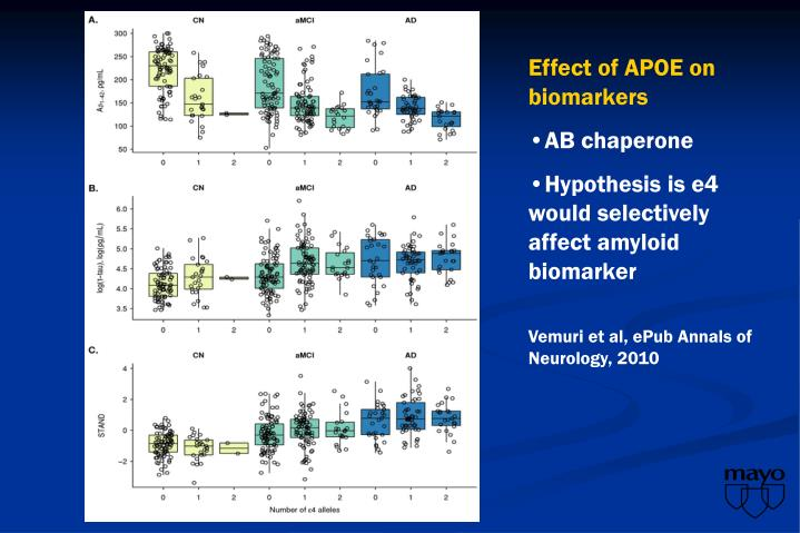 Effect of APOE on biomarkers
