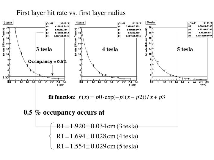 First layer hit rate vs. first layer radius