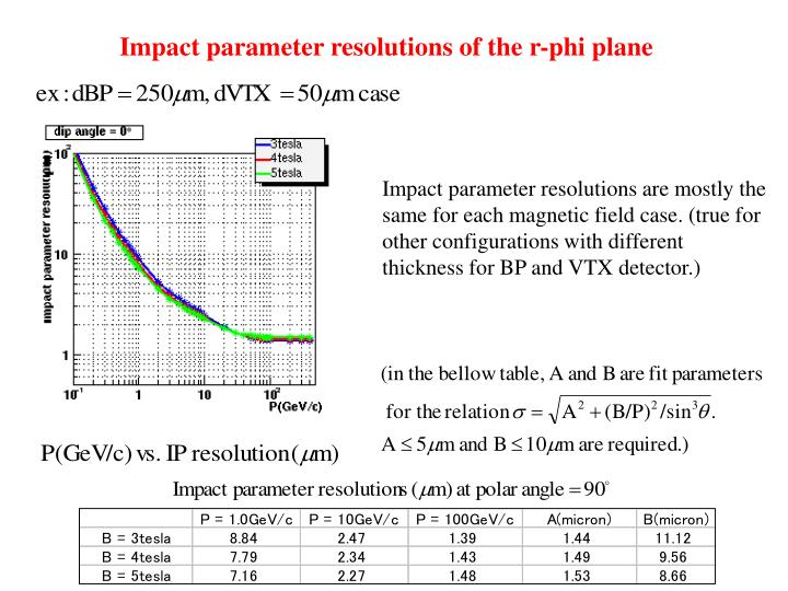 Impact parameter resolutions of the r-phi plane