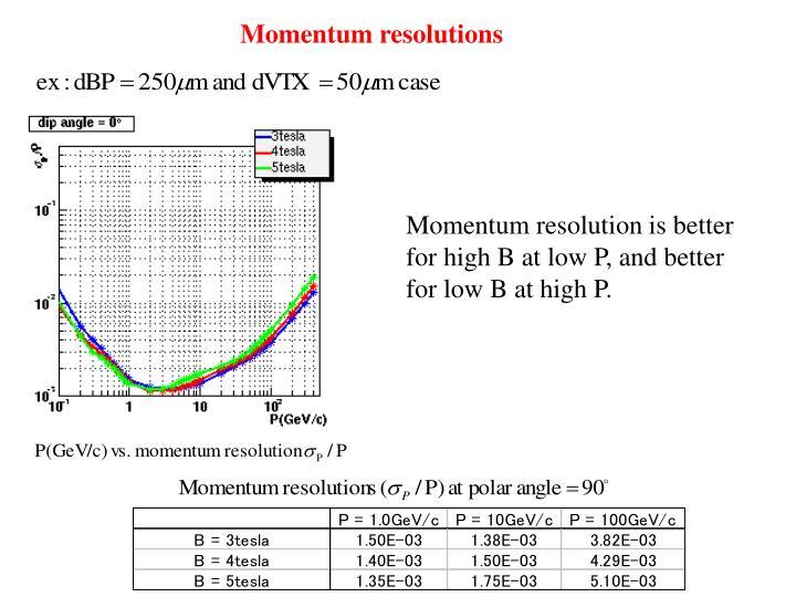 Momentum resolutions