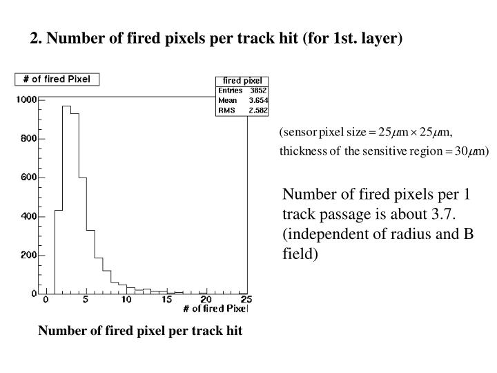 2. Number of fired pixels per track hit (for 1st. layer)