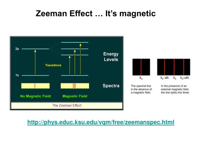 Zeeman Effect … It's magnetic