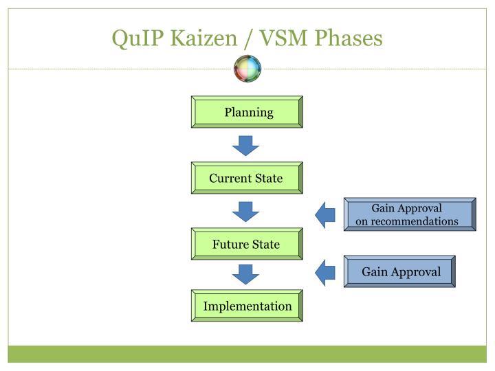 QuIP Kaizen / VSM Phases
