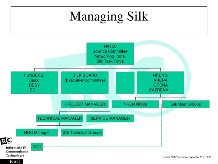 Managing Silk