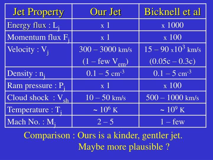 Comparison : Ours is a kinder, gentler jet.