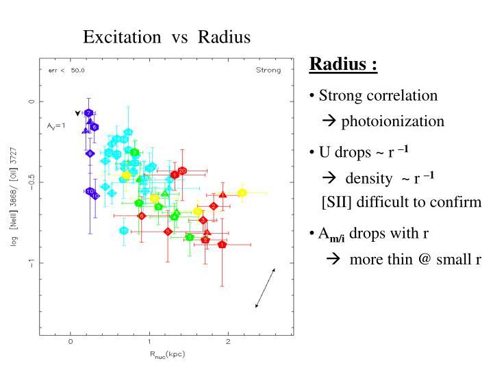 Excitation  vs  Radius
