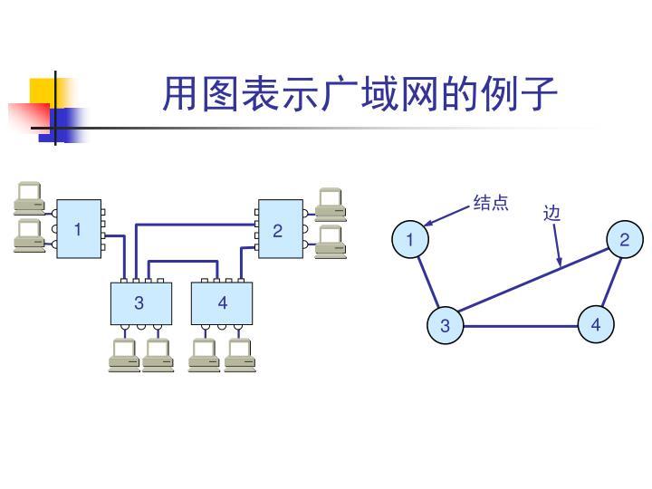用图表示广域网的例子