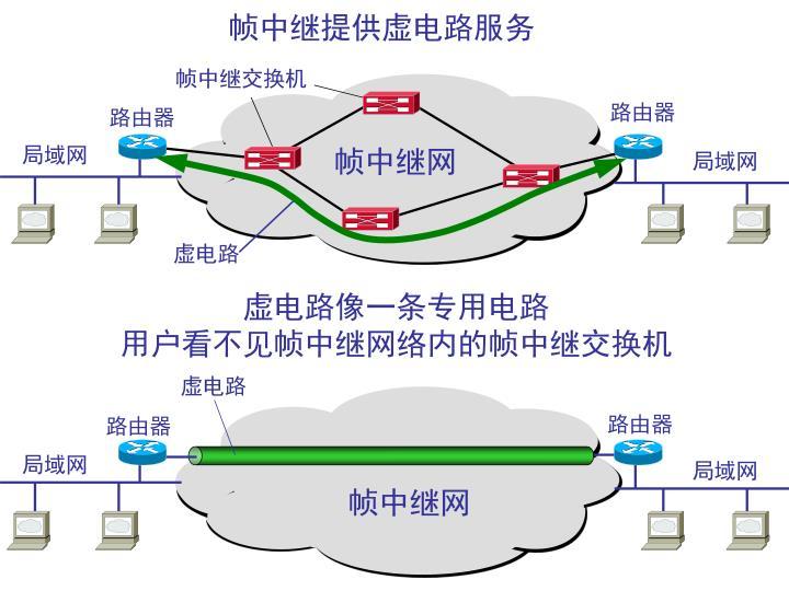 虚电路像一条专用电路