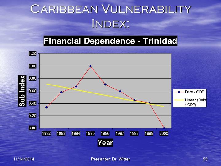 Caribbean Vulnerability Index:
