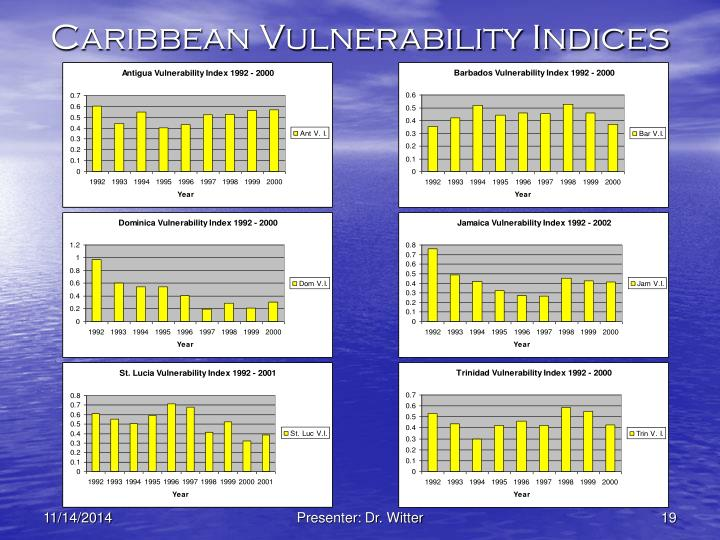 Caribbean Vulnerability Indices