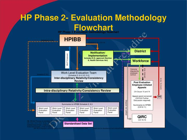 Hp phase 2 evaluation methodology flowchart