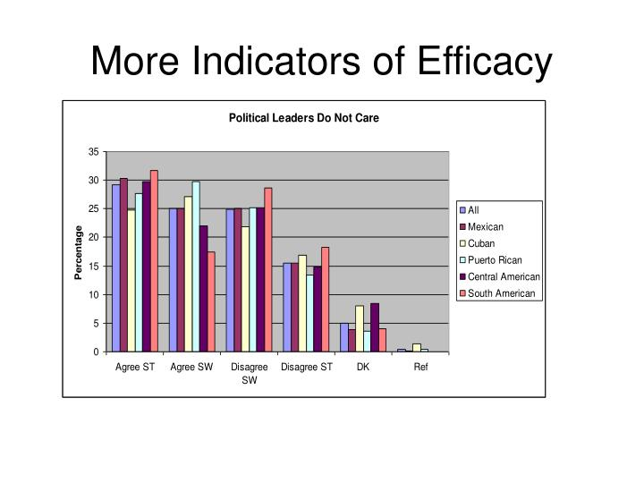 More Indicators of Efficacy