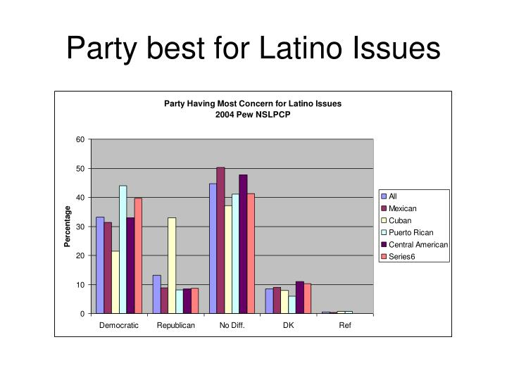 Party best for Latino Issues