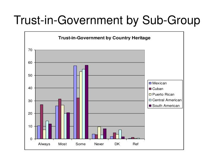 Trust-in-Government by Sub-Group