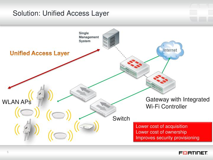 Solution: Unified Access Layer