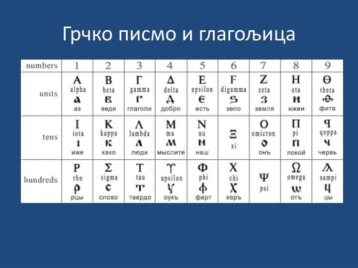 Грчко писмо и глагољица