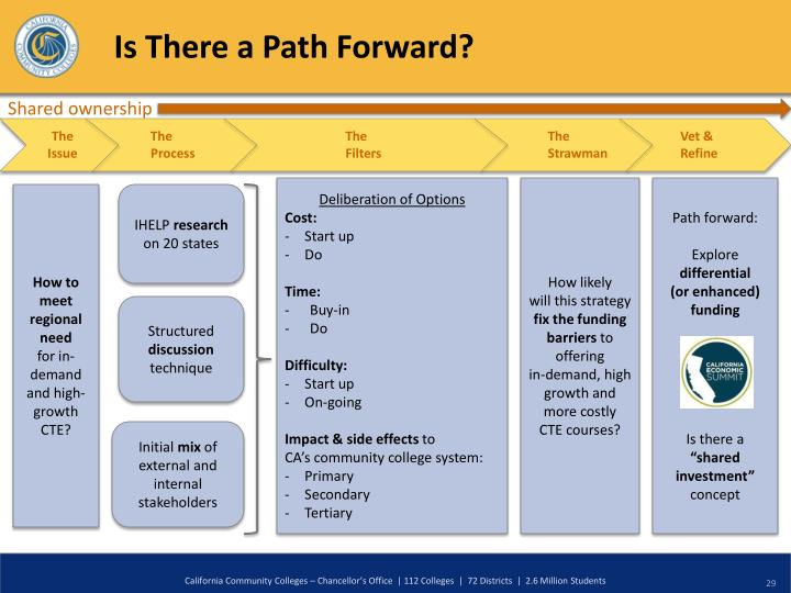 Is There a Path Forward?