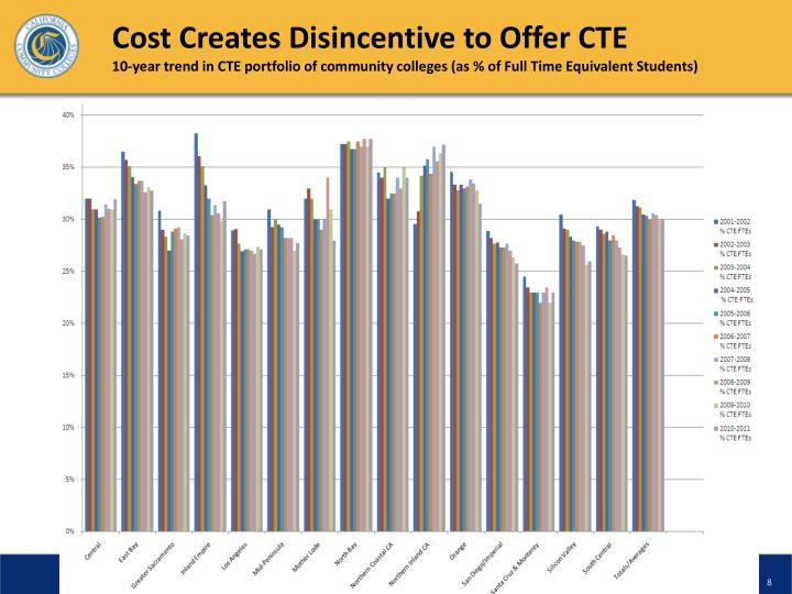 Cost Creates Disincentive to Offer CTE