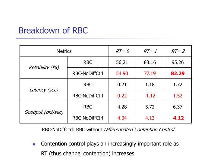 Breakdown of RBC