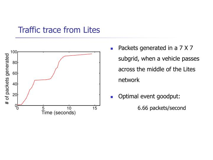 Traffic trace from Lites