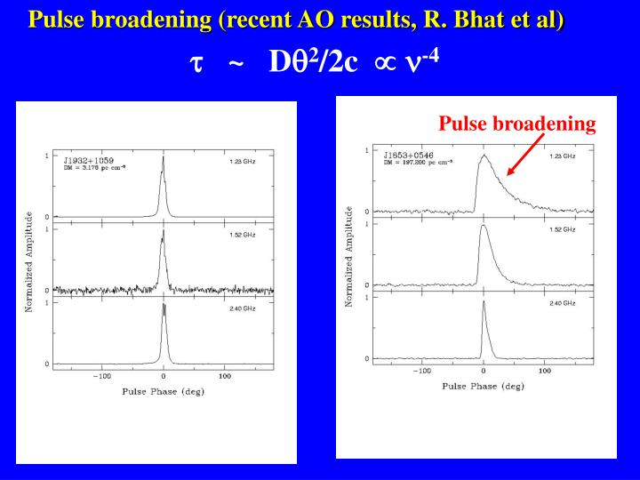 Pulse broadening (recent AO results, R. Bhat et al)