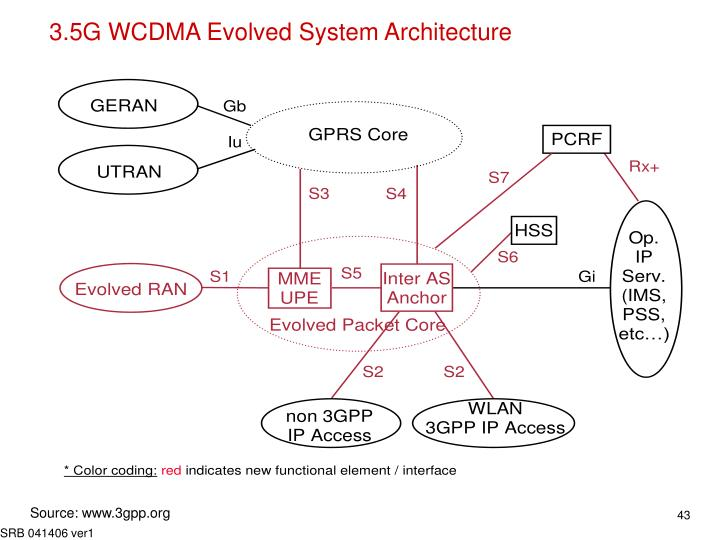 3.5G WCDMA Evolved System Architecture