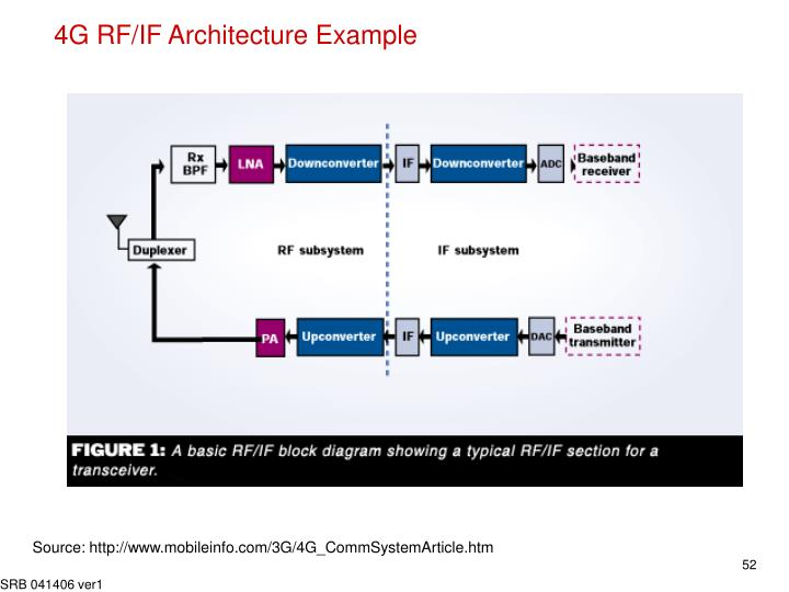 4G RF/IF Architecture Example