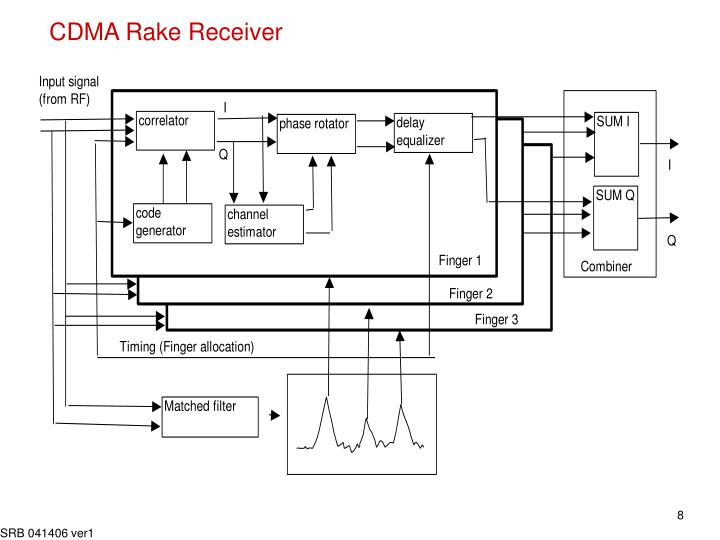 CDMA Rake Receiver