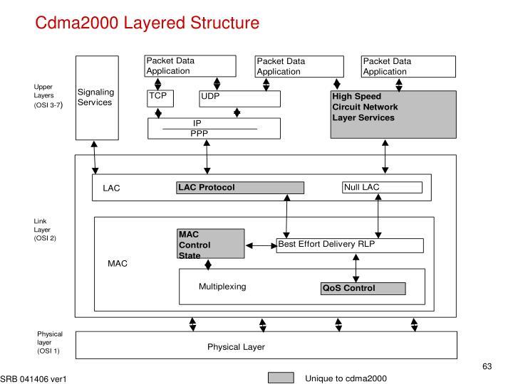 Cdma2000 Layered Structure