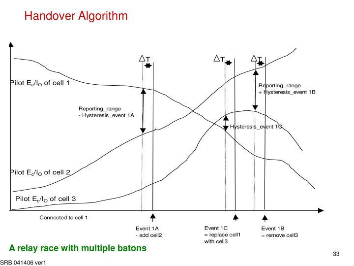 Handover Algorithm