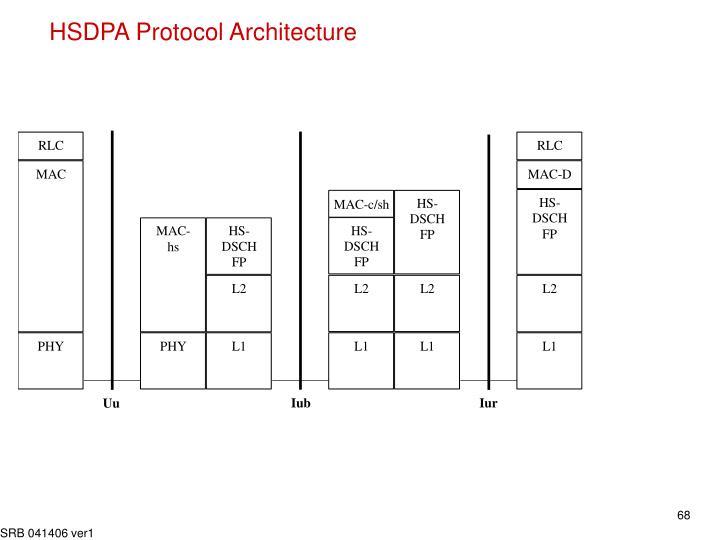 HSDPA Protocol Architecture