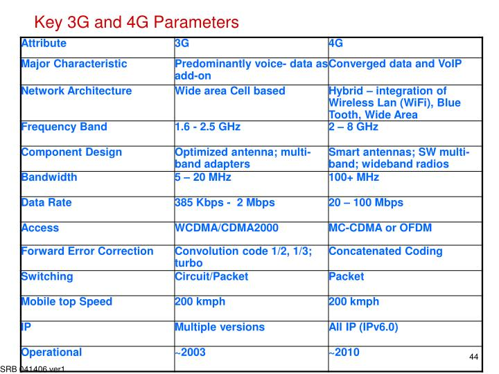 Key 3G and 4G Parameters