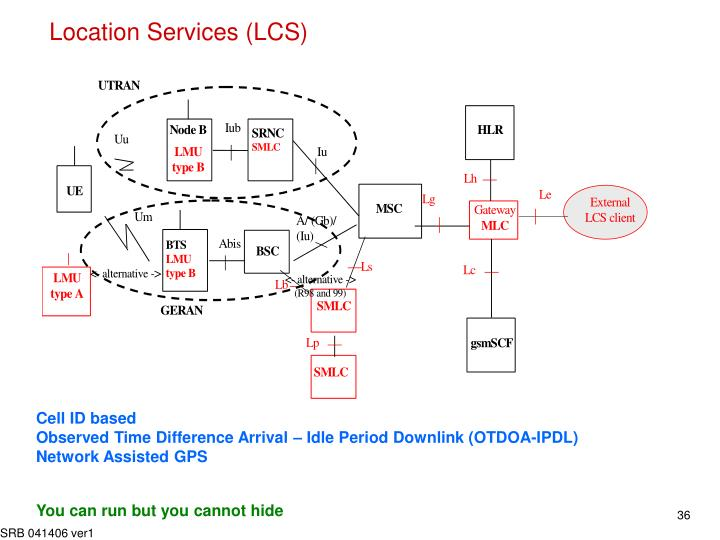 Location Services (LCS)
