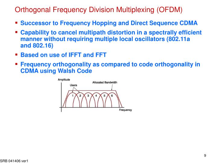 Orthogonal Frequency Division Multiplexing (OFDM)