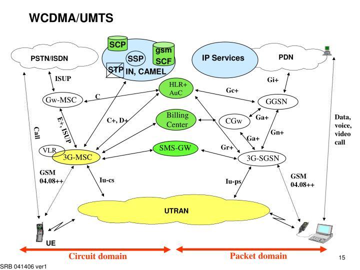 WCDMA/UMTS