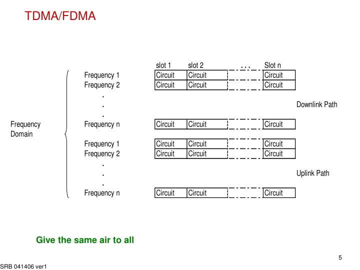 TDMA/FDMA