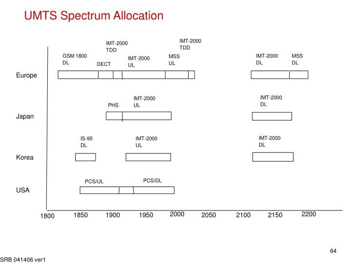 UMTS Spectrum Allocation