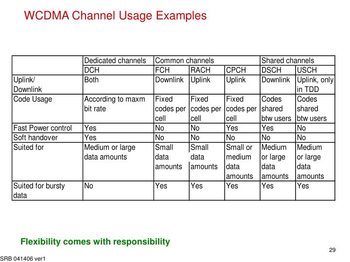 WCDMA Channel Usage Examples