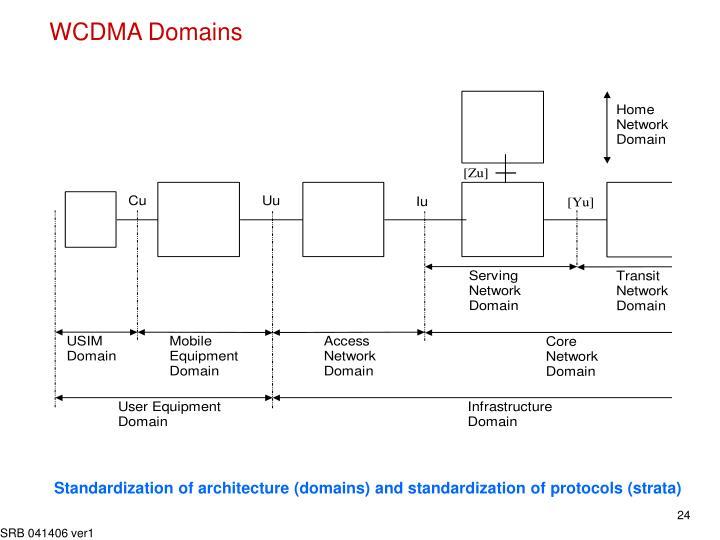 WCDMA Domains
