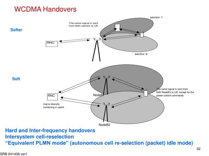 WCDMA Handovers