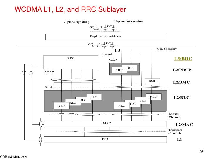WCDMA L1, L2, and RRC Sublayer