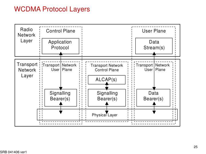 WCDMA Protocol Layers