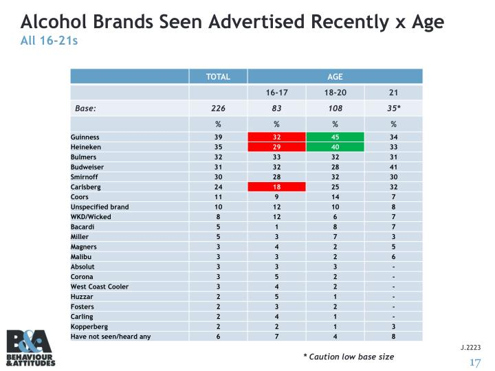 Alcohol Brands Seen Advertised Recently x Age