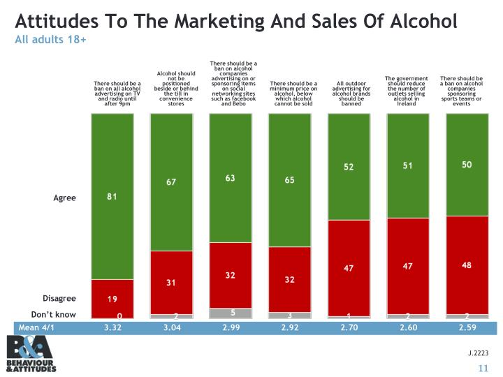 Attitudes To The Marketing And Sales Of Alcohol