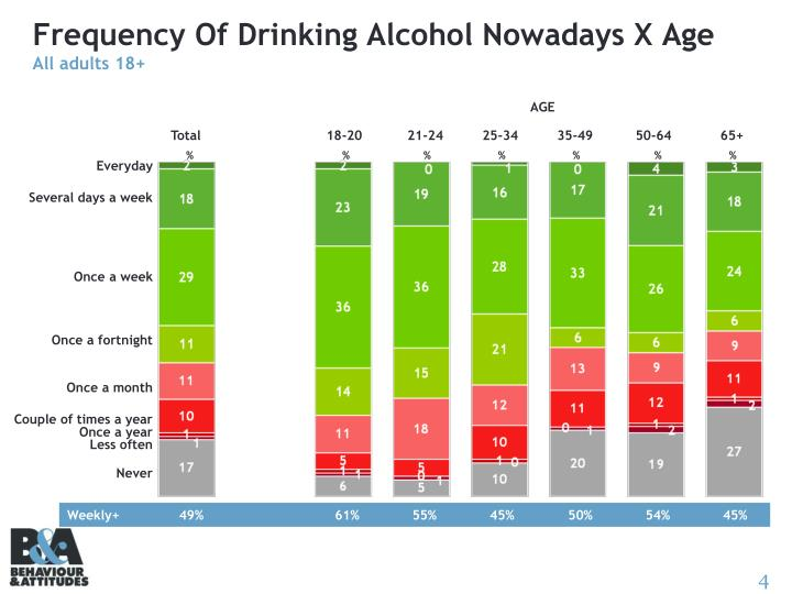 Frequency Of Drinking Alcohol Nowadays X Age