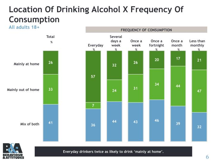 Location Of Drinking Alcohol X Frequency Of Consumption