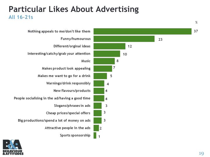 Particular Likes About Advertising